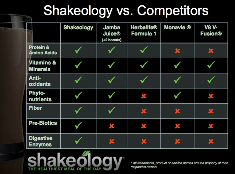 shakeology-vs-competitors-in-nutrient-groups