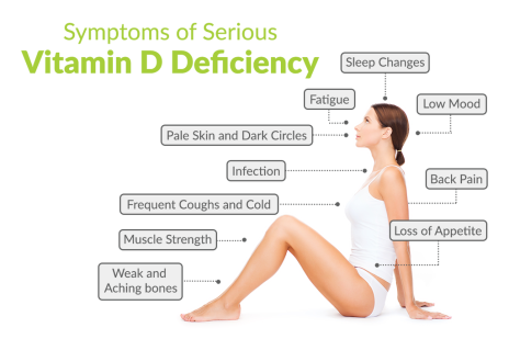 SymptomsOfSeriousVitaminDDeficiency_1200X800_001_d02b8141-7917-4eb2-ad21-748180a57143_1024x1024.png