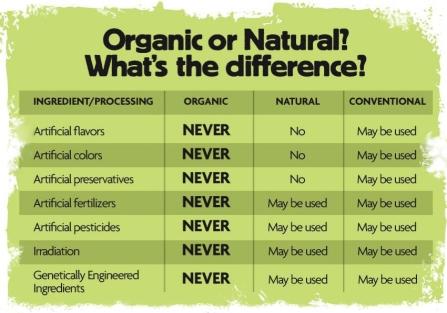 organic-or-natural.jpg